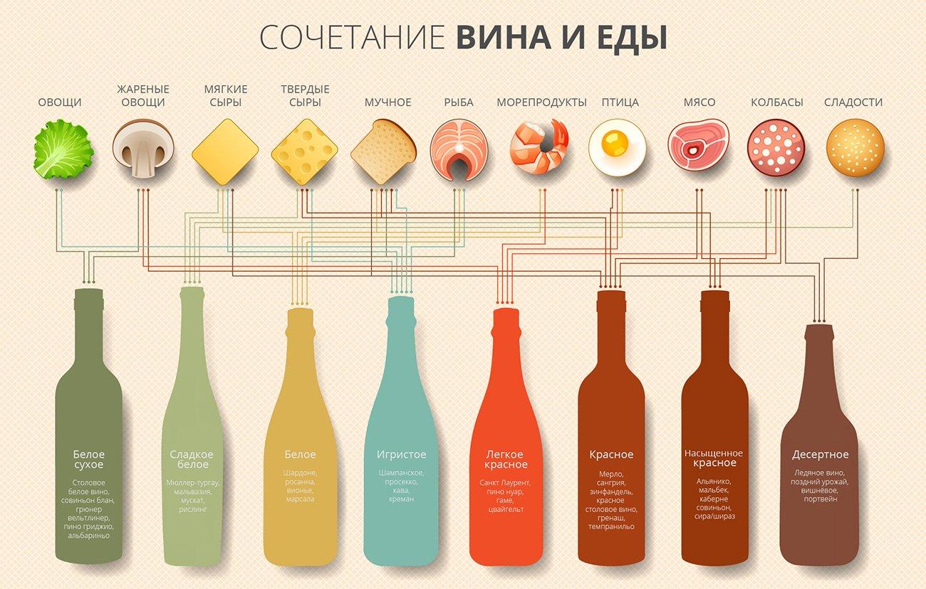 с чем пить красное вино